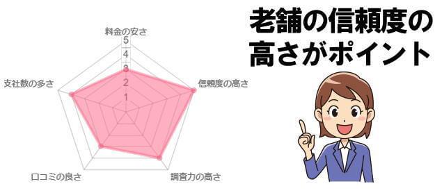 さくら幸子探偵事務所のレーダーチャート