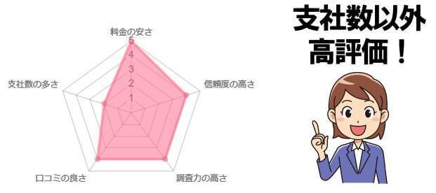 総合探偵社TSのレーダーチャート