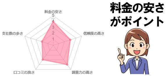 リッツ横浜探偵社の総合評価チャート