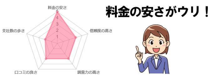 総合探偵社アムスの総合評価チャート